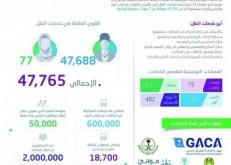 """""""الإحصاء"""": 47.700 موظف يقدمون خدمات النقل والبريد والشحن والإمداد والاتصالات لضيوف الرحمن"""