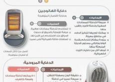 """""""حماية المستهلك"""" تقدم عدة نصائح عن أنواع الدفايات المنزلية قبل الشراء.. وتحذر من أول أكسيد الكربون"""