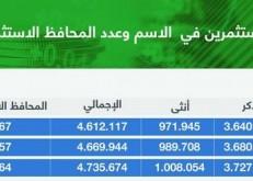 4.7 ملايين مستثمر في الأسهم.. والتسهيلات 9.5 مليارات ريال