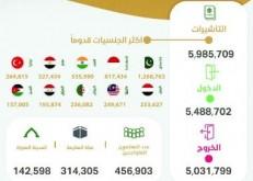 وصول 5.4 ملايين معتمر وإصدار أكثر من 5.9 ملايين تأشيرة