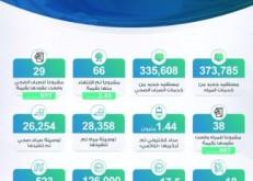 «المياه الوطنية» تنفذ 66 مشروعاً وتبرم 67 عقداً جديداً بـ 4,2 مليارات ريال