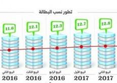 «وكالة توظيف السعوديين» تزيد فرص العمل للسعوديين والسعوديات وتخلق مزيداً من الفرص الوظيفية