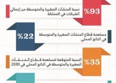 التمويل والتحديات يدفعان بـ50 % من المنشآت الصغيرة والمتوسطة خارج سوق العمل