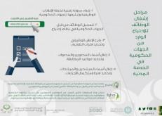 5 مراحل لإشغال الوظائف الحكومية الواردة للخدمة المدنية.. تعرف عليها