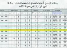 أسواق النفط.. مهمّة النصف الثاني من العام قرصنة ناقلات النفط.. طهران نحو تعجيل المصير