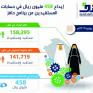"توظيف 2379 سعودياً خلال يونيو.. وإيداع 458 مليون ريال في حسابات ""حافز"""