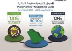 ملكية الأجانب بالأسهم السعودية ترتفع إلى 7.5 %
