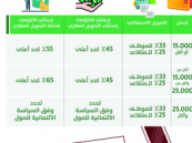 «التمويل المسؤول للأفراد» يستهدف تلبية الاحتياجات الفعلية للعملاء