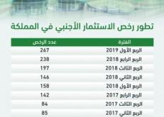 تراخيص الاستثمار الأجنبي في المملكة ترتفع 70 % في الربع الأول