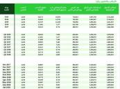 المملكة الثالثة بين دول العشرين في إجمالي احتياطيات النقد الأجنبي بـ1861 مليار ريال بنهاية العام الماضي