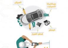 في منتصف نوفمبر: إلزام ورش السيارات والبناشر بتوفير جهاز الدفع الالكتروني