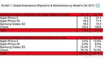 الآيفون 5 يتفوق على جالاكسي إس 3 كأفضل مبيعات 2012