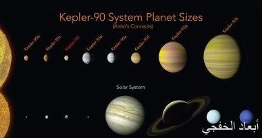مركبة الفضاء TESS تعثر على كوكب ثالث خارج نظامنا الشمسى