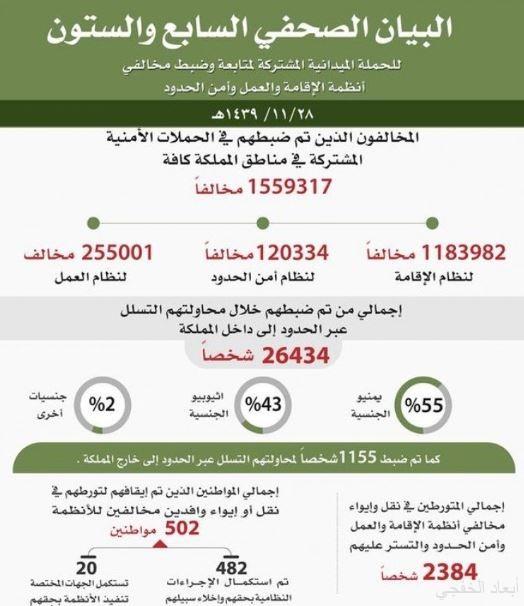 الحملة الميدانية المشتركة تضبط 1559317 مخالفاً