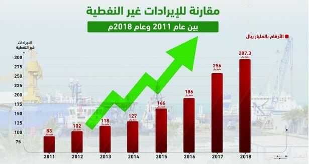 نمو الإيرادات غير النفطية في المملكة بنسبة 246 % خلال ثمانية أعوام