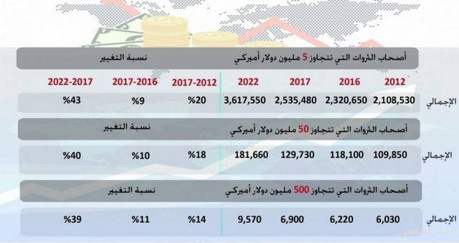 تقرير: 1540 شخصاً في المملكة تتجاوز ثرواتهم 50 مليون دولار