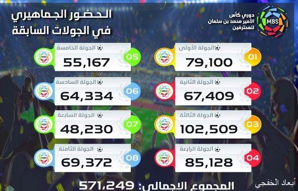 حضور جماهيري قياسي في كأس دوري الأمير محمد بن سلمان