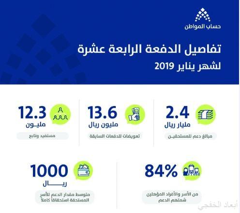 2.4 مليار ريال لدعم برنامج حساب المواطن في يناير