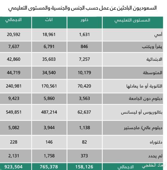 59.5 % من السعوديين الباحثين عن عمل يحملون الشهادة الجامعية.. وأعمارهم بين 25 – 29 عاماً