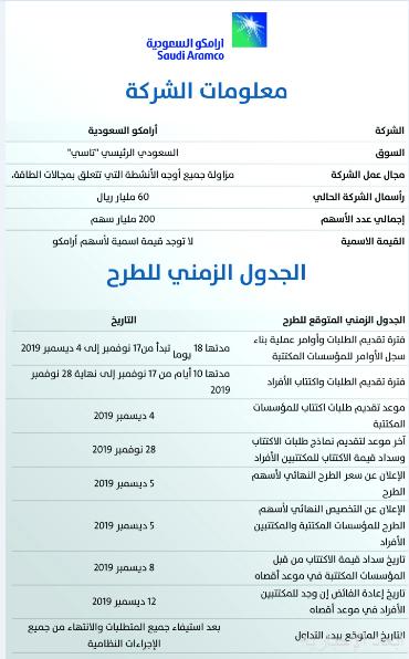 جدول رواتب ارامكو 2020 بحث Google