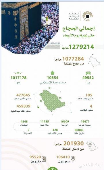 البلديات تجند 26 ألف كادر لتنفيذ خطتها الشاملة في موسم الحج