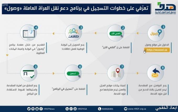"""""""وصول"""".. 800 ريال شهرياً دعم نقل الموظفة السعودية في """"الخاص"""""""